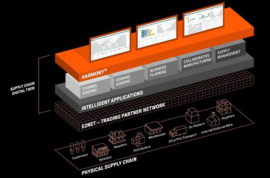 supply chain digital twin