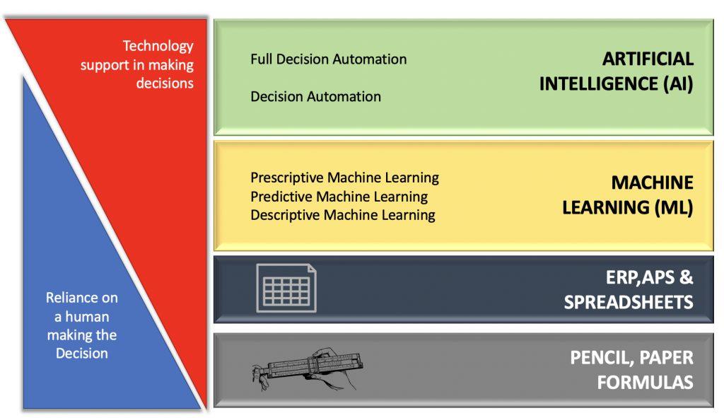 AI ML Fundamentals Diagram