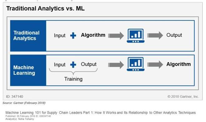 Traditional Analytics vs Machine Learning